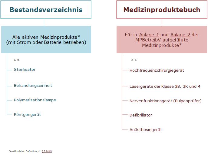 Bestandsverzeichnis Und Medizinproduktebuch Bayerische Landeszahnarztekammer